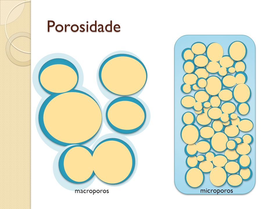Porosidade microporos macroporos