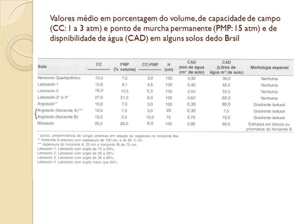 Valores médio em porcentagem do volume, de capacidade de campo (CC: 1 a 3 atm) e ponto de murcha permanente (PMP: 15 atm) e de dispnibilidade de água (CAD) em alguns solos dedo Brsil