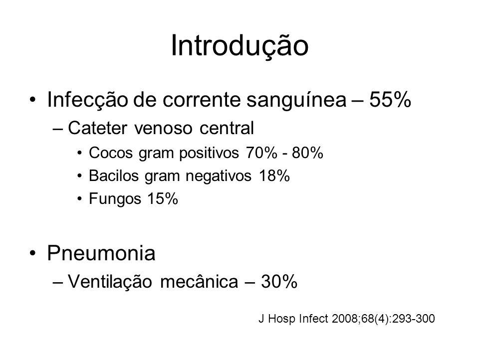 Introdução Infecção de corrente sanguínea – 55% Pneumonia