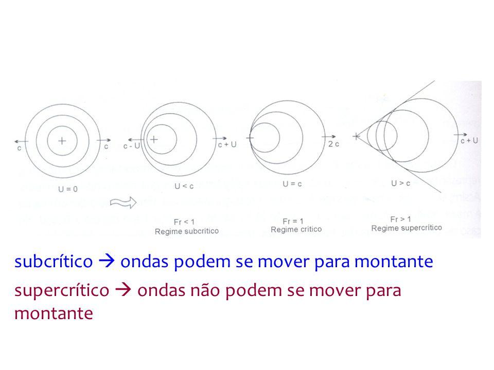 subcrítico  ondas podem se mover para montante