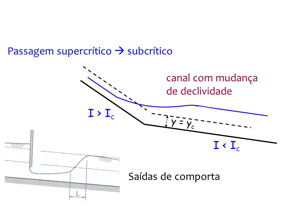 Passagem supercrítico  subcrítico