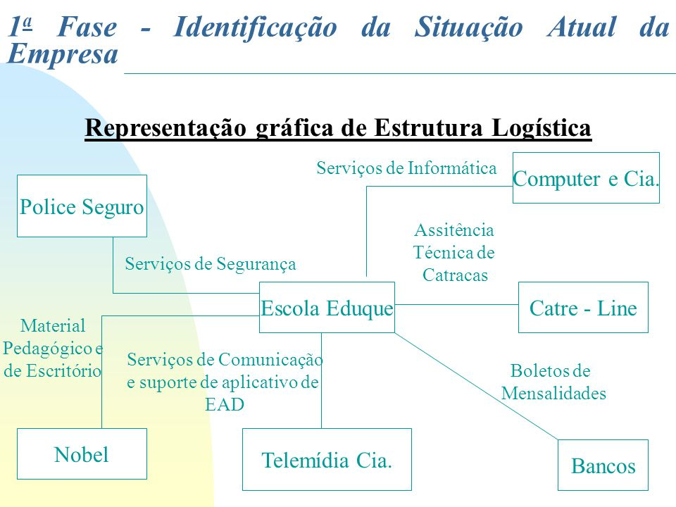 Representação gráfica de Estrutura Logística