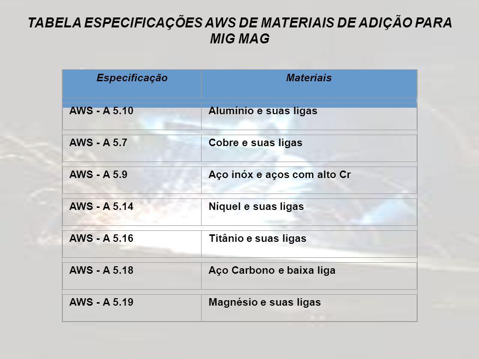 TABELA ESPECIFICAÇÕES AWS DE MATERIAIS DE ADIÇÃO PARA
