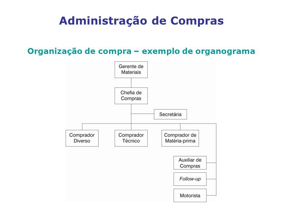 Administração de Compras