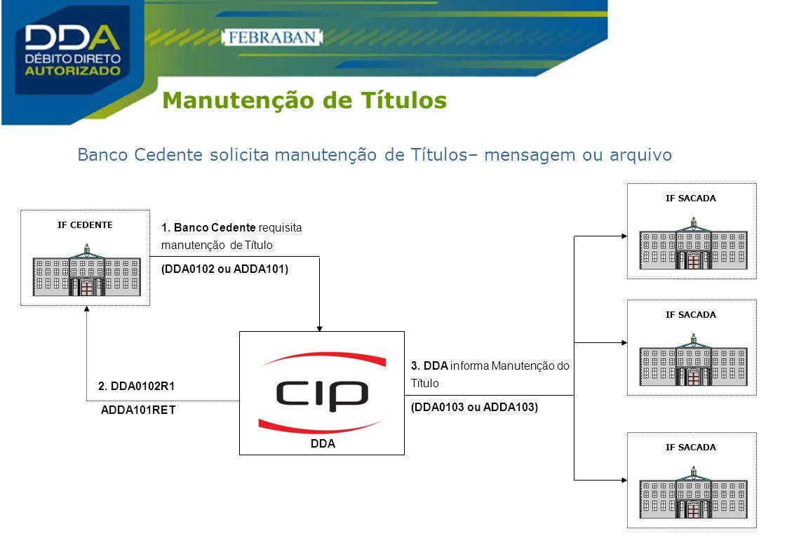 Manutenção de Títulos Banco Cedente solicita manutenção de Títulos– mensagem ou arquivo. IF SACADA.