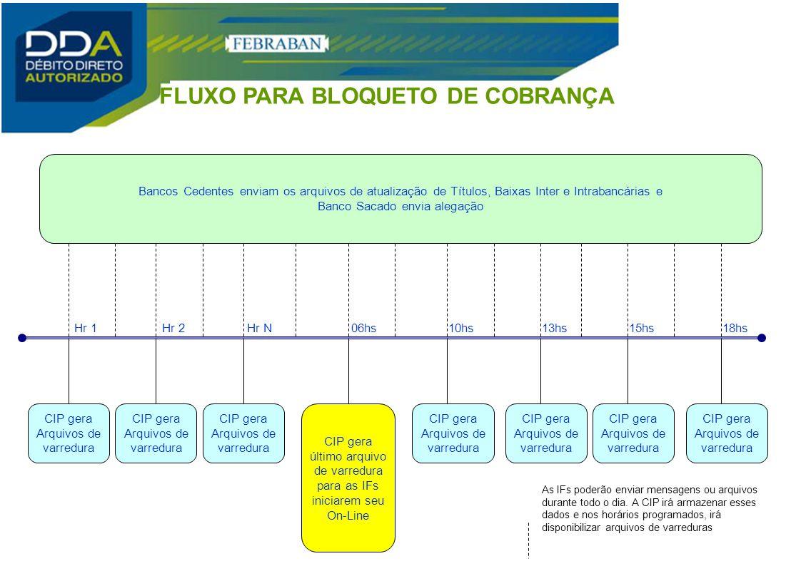 FLUXO PARA BLOQUETO DE COBRANÇA