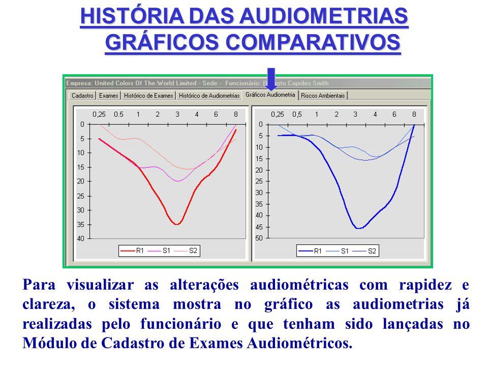 HISTÓRIA DAS AUDIOMETRIAS GRÁFICOS COMPARATIVOS