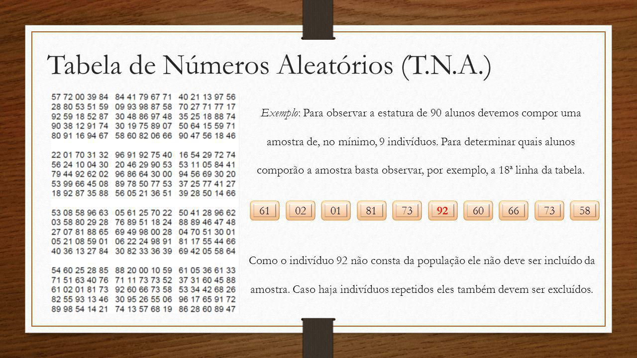 Tabela de Números Aleatórios (T.N.A.)