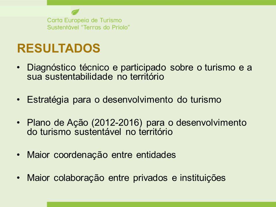 RESULTADOS Diagnóstico técnico e participado sobre o turismo e a sua sustentabilidade no território.