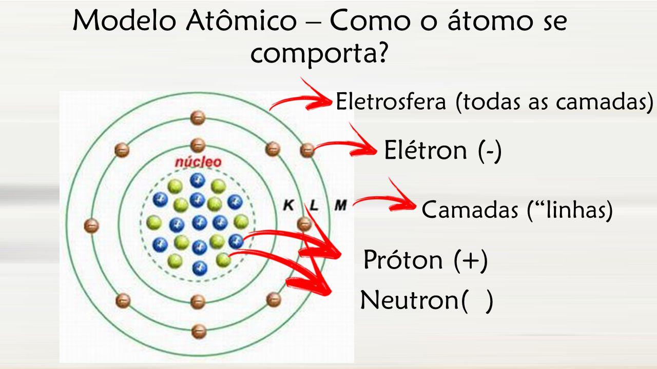 Modelo Atômico – Como o átomo se comporta