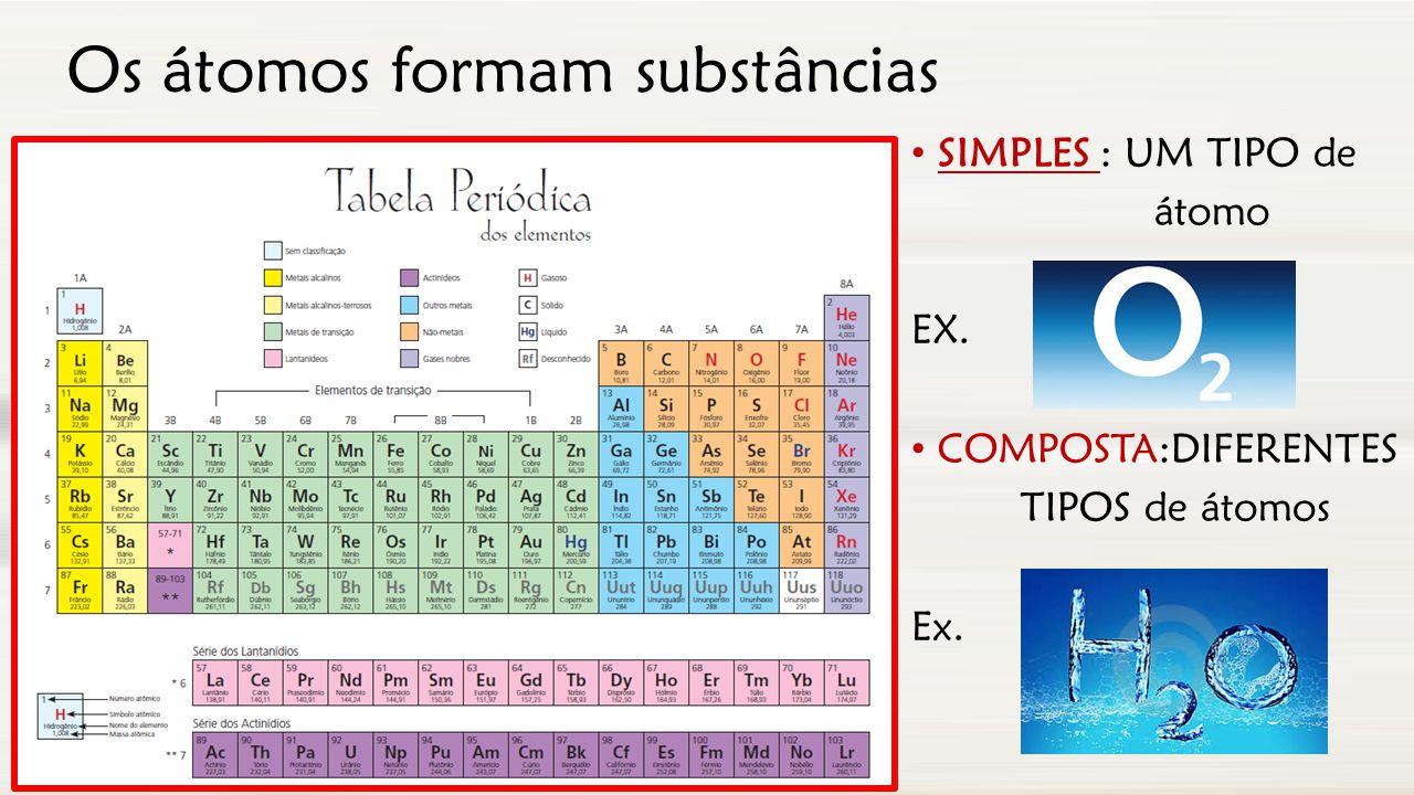 Os átomos formam substâncias