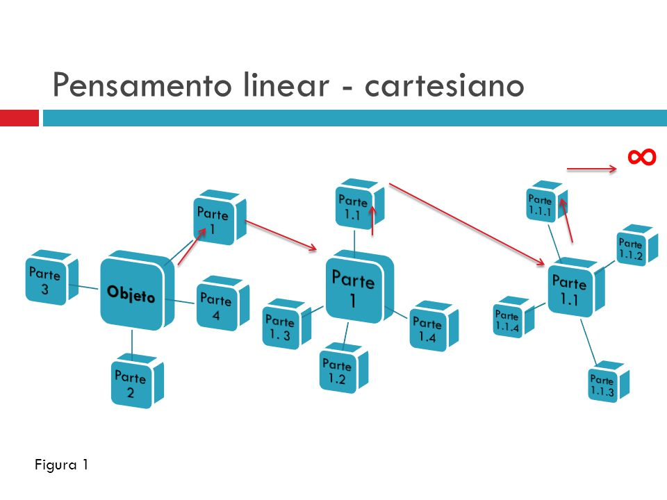 Pensamento linear - cartesiano