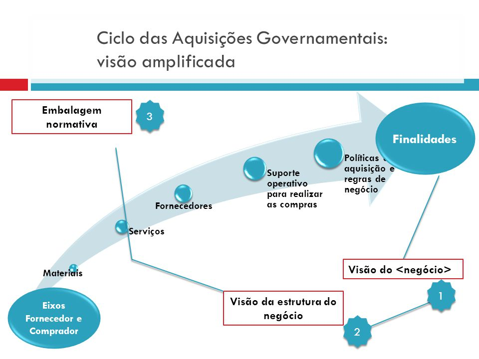 Ciclo das Aquisições Governamentais: visão amplificada