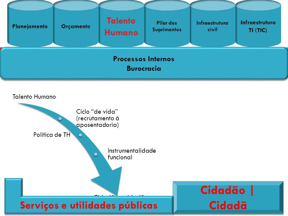 Serviços e utilidades públicas
