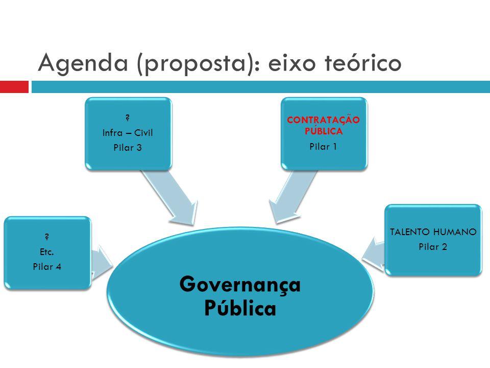 Agenda (proposta): eixo teórico