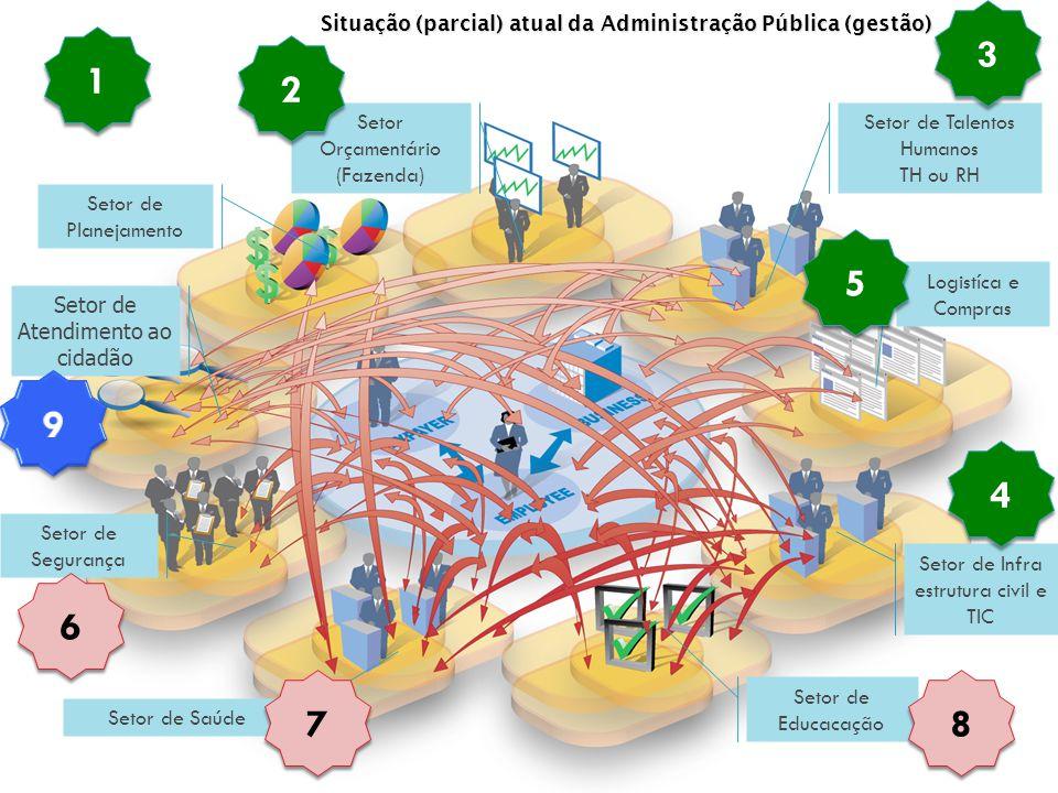 Situação (parcial) atual da Administração Pública (gestão)