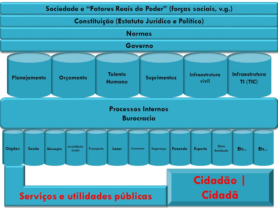 Cidadão | Cidadã Serviços e utilidades públicas