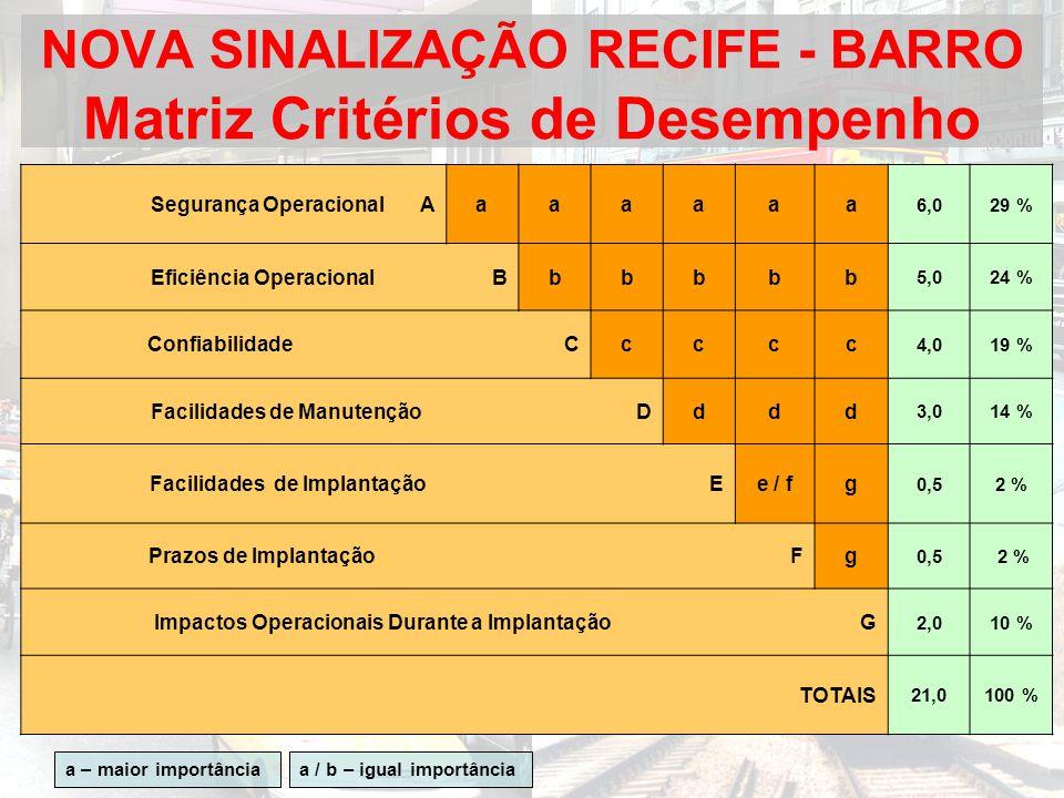 NOVA SINALIZAÇÃO RECIFE - BARRO Matriz Critérios de Desempenho