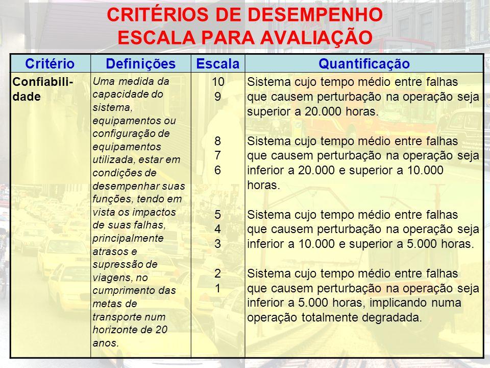 CRITÉRIOS DE DESEMPENHO ESCALA PARA AVALIAÇÃO