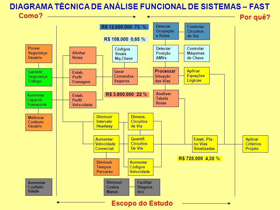 DIAGRAMA TÉCNICA DE ANÁLISE FUNCIONAL DE SISTEMAS – FAST