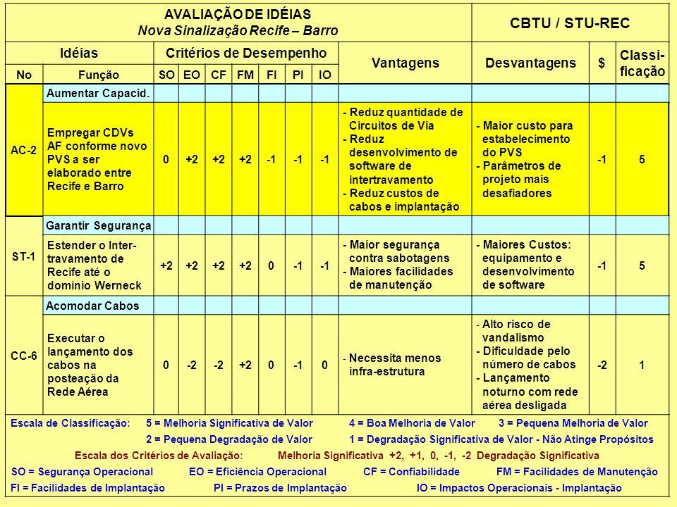 Nova Sinalização Recife – Barro Critérios de Desempenho
