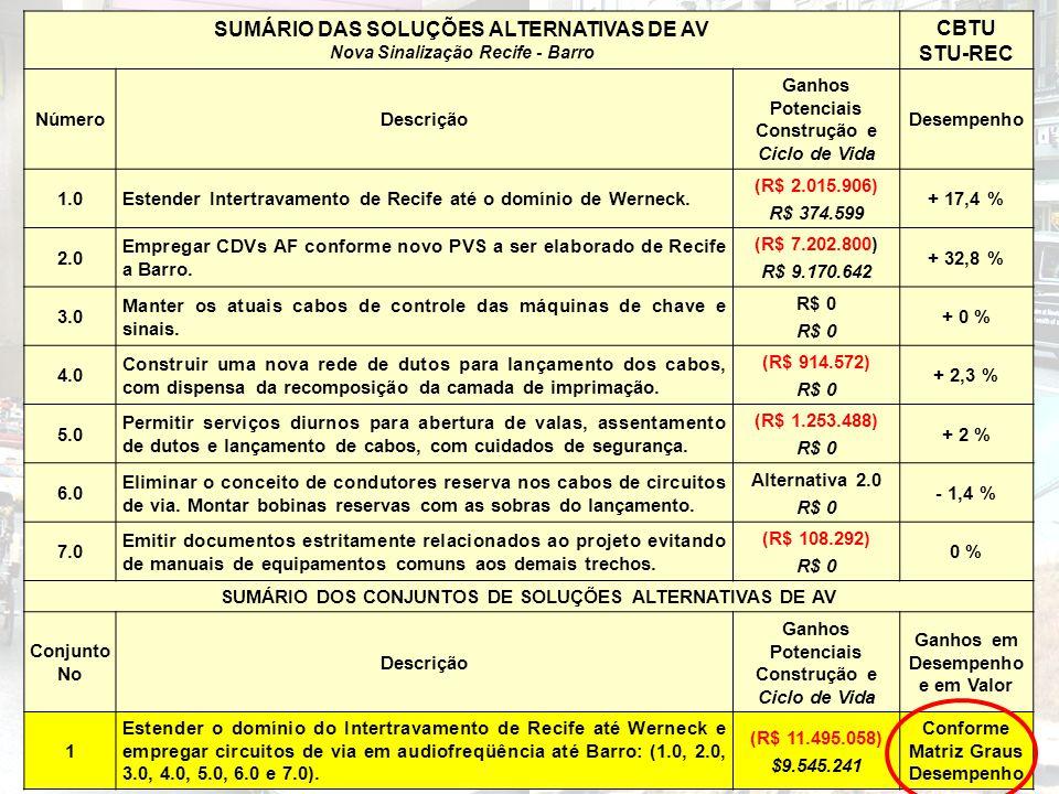 SUMÁRIO DAS SOLUÇÕES ALTERNATIVAS DE AV CBTU STU-REC