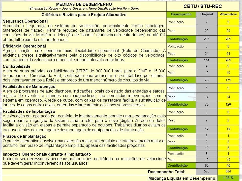 CBTU / STU-REC MEDIDAS DE DESEMPENHO