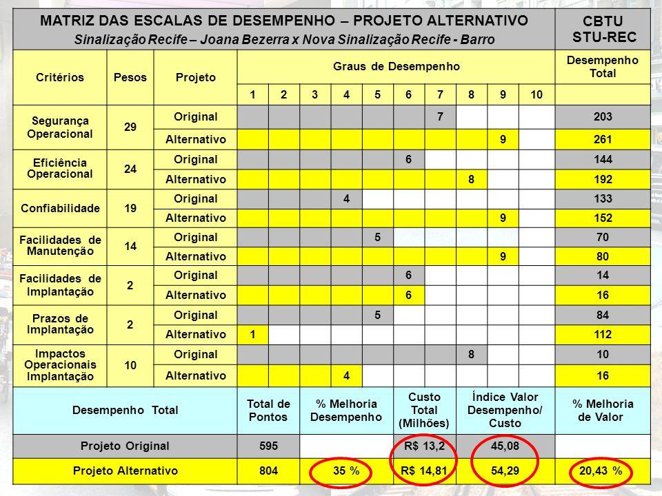 MATRIZ DAS ESCALAS DE DESEMPENHO – PROJETO ALTERNATIVO CBTU STU-REC