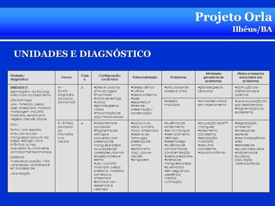 Projeto Orla UNIDADES E DIAGNÓSTICO Ilhéus/BA UNIDADE 01