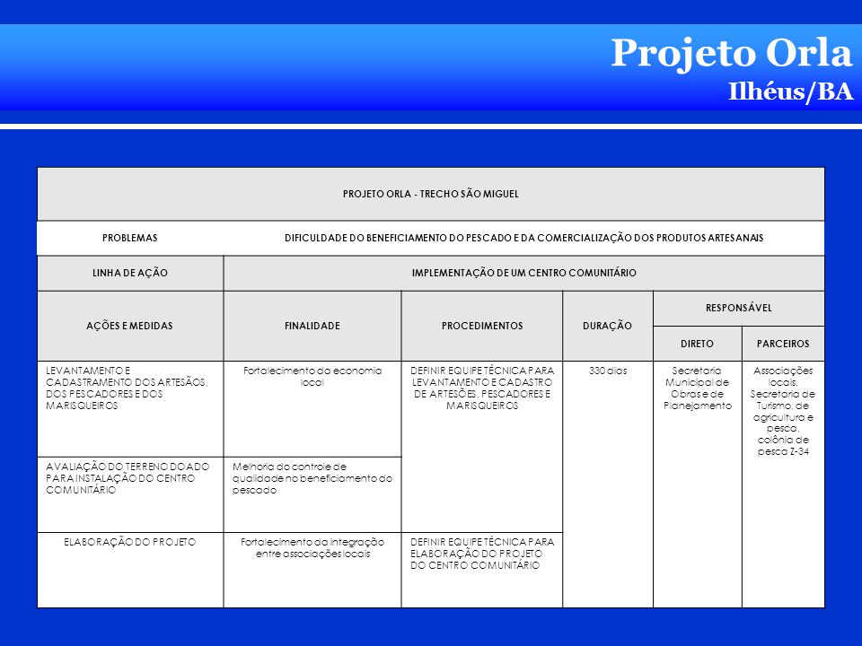 Projeto Orla Ilhéus/BA PROJETO ORLA - TRECHO SÃO MIGUEL PROBLEMAS