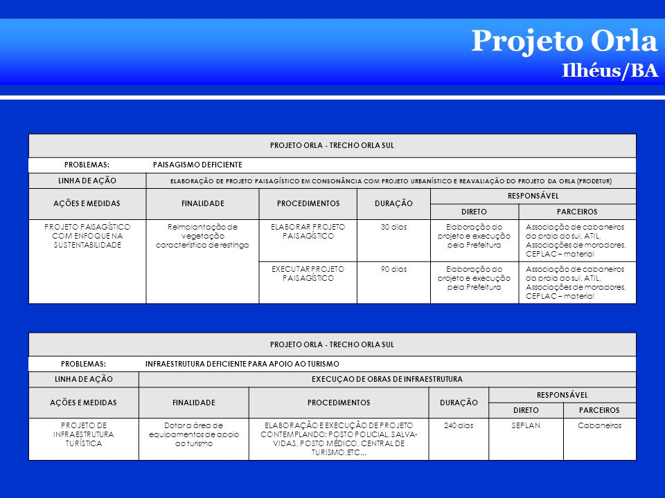 Projeto Orla Ilhéus/BA PROJETO ORLA - TRECHO ORLA SUL PROBLEMAS: