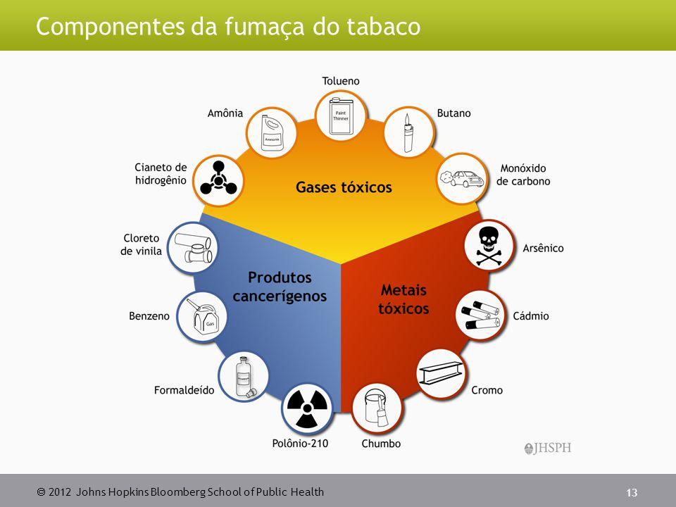 Componentes da fumaça do tabaco