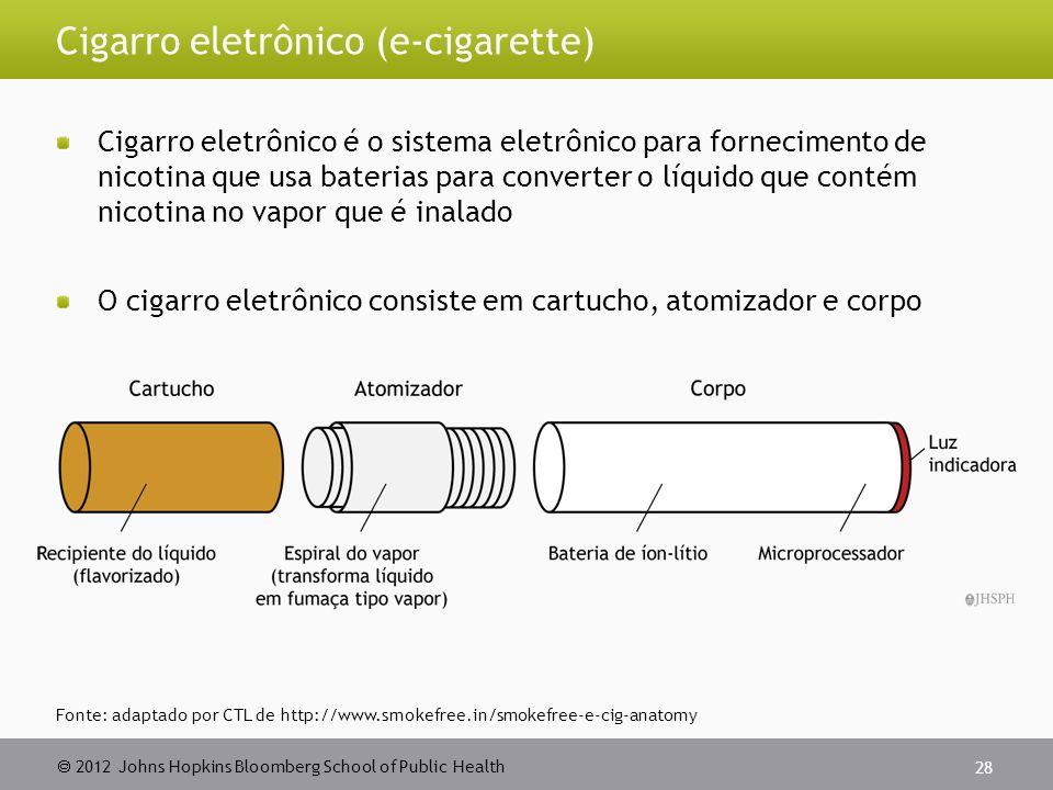 Cigarro eletrônico (e-cigarette)