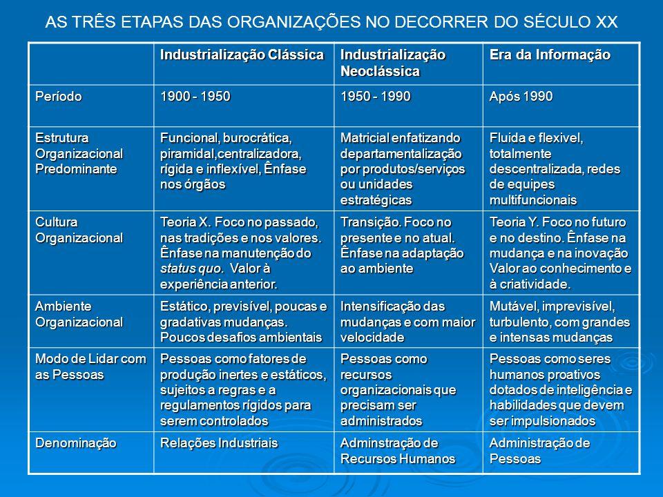AS TRÊS ETAPAS DAS ORGANIZAÇÕES NO DECORRER DO SÉCULO XX
