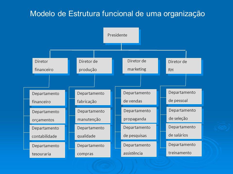 Modelo de Estrutura funcional de uma organização