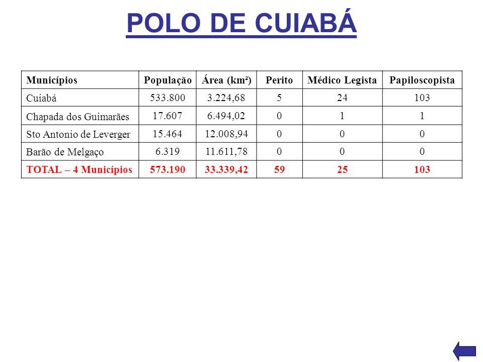 POLO DE CUIABÁ Municípios População Área (km²) Perito Médico Legista
