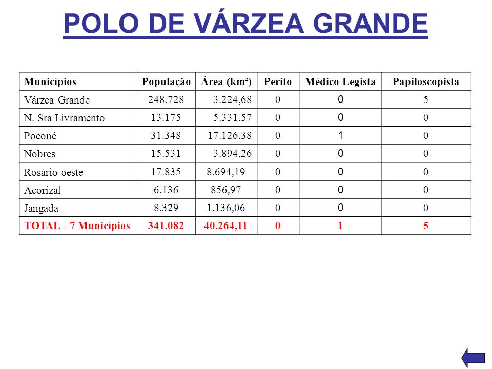 POLO DE VÁRZEA GRANDE Municípios População Área (km²) Perito