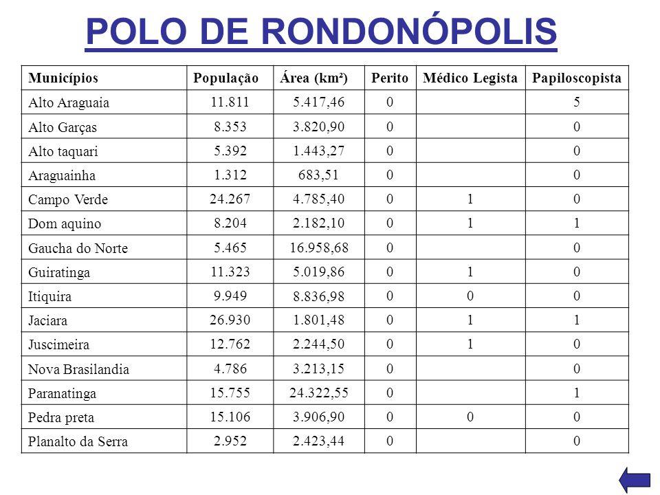 POLO DE RONDONÓPOLIS Municípios População Área (km²) Perito