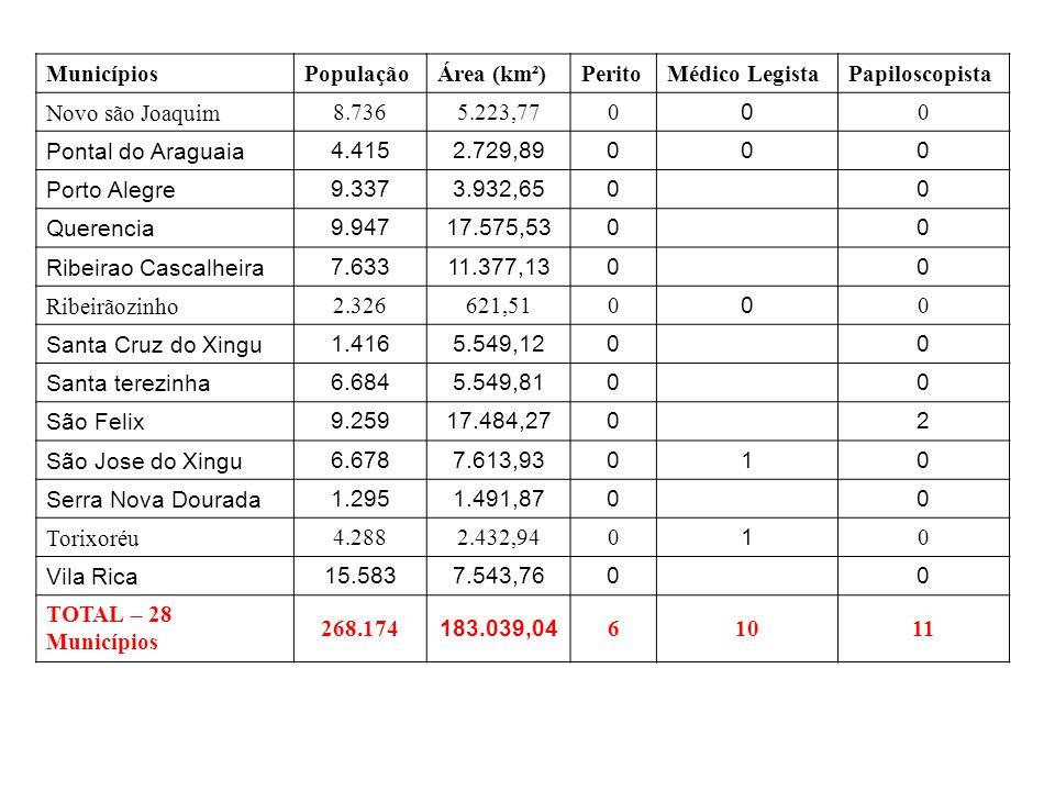 Municípios População. Área (km²) Perito. Médico Legista. Papiloscopista. Novo são Joaquim. 8.736.