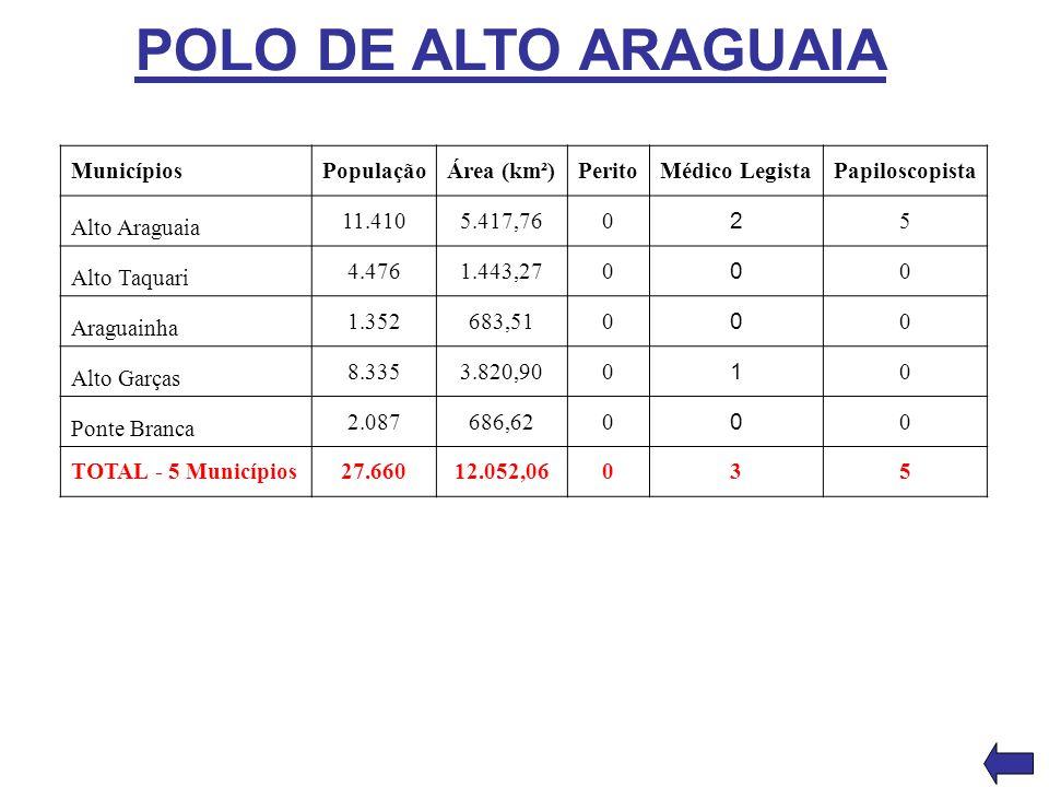 POLO DE ALTO ARAGUAIA Municípios População Área (km²) Perito