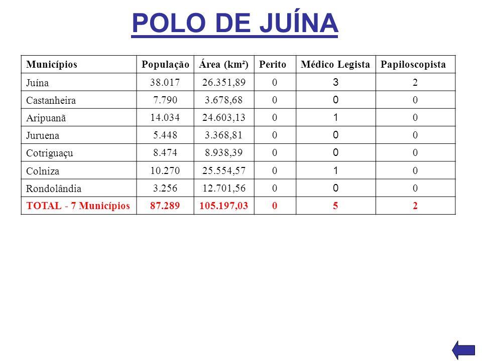 POLO DE JUÍNA Municípios População Área (km²) Perito Médico Legista