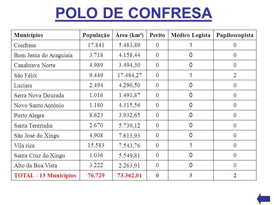 POLO DE CONFRESA Municípios População Área (km²) Perito Médico Legista