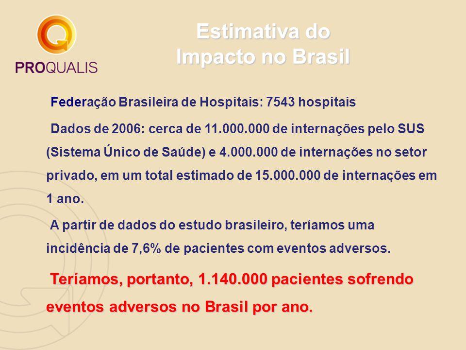 Estimativa do Impacto no Brasil