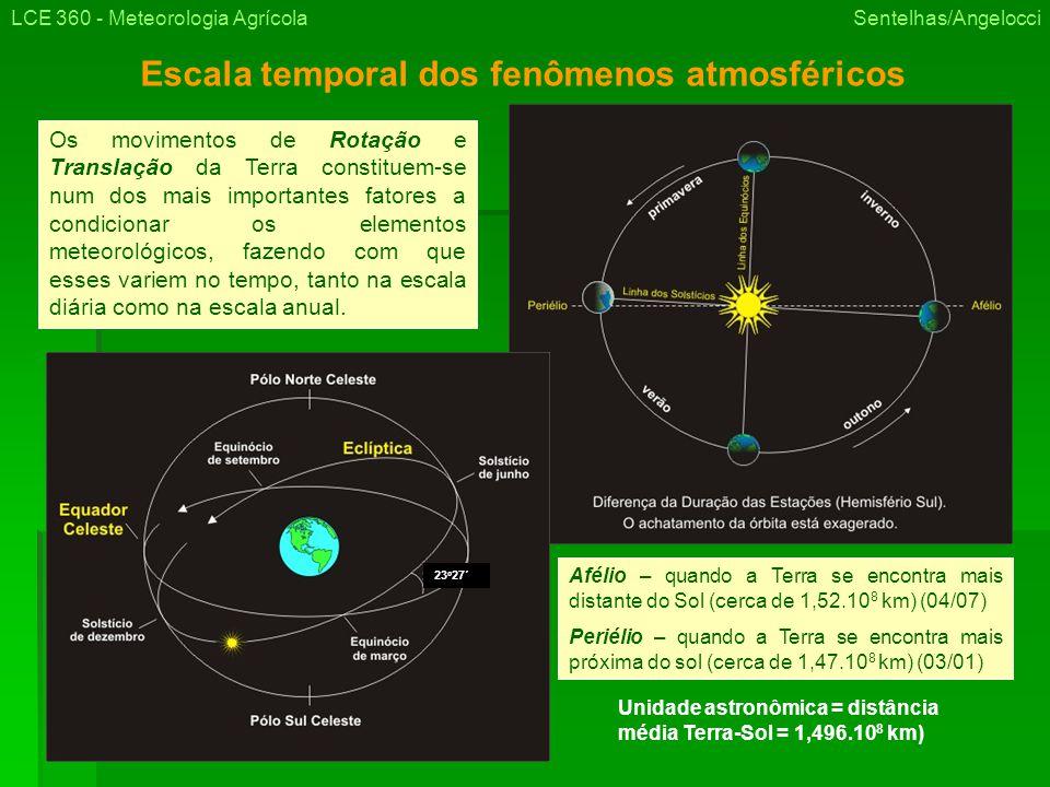 Escala temporal dos fenômenos atmosféricos