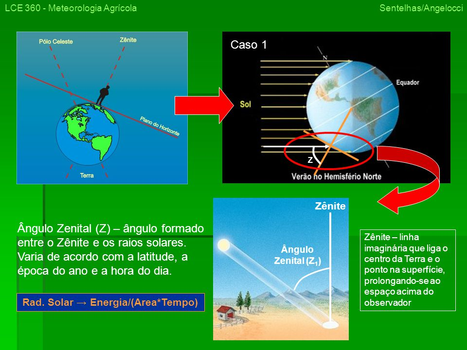 Rad. Solar → Energia/(Area*Tempo)