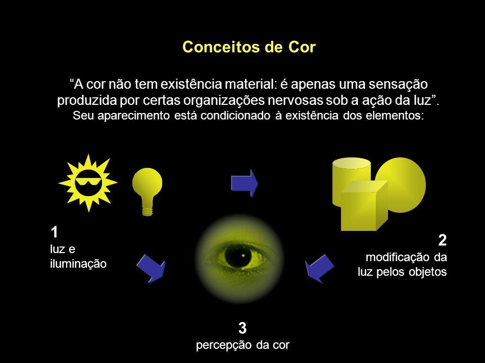 Conceitos de Cor A cor não tem existência material: é apenas uma sensação produzida por certas organizações nervosas sob a ação da luz . Seu aparecimento está condicionado à existência dos elementos: