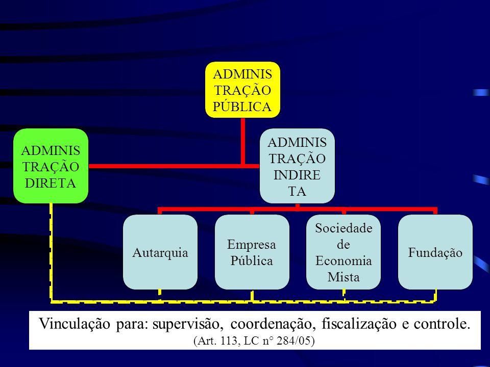 Vinculação para: supervisão, coordenação, fiscalização e controle.