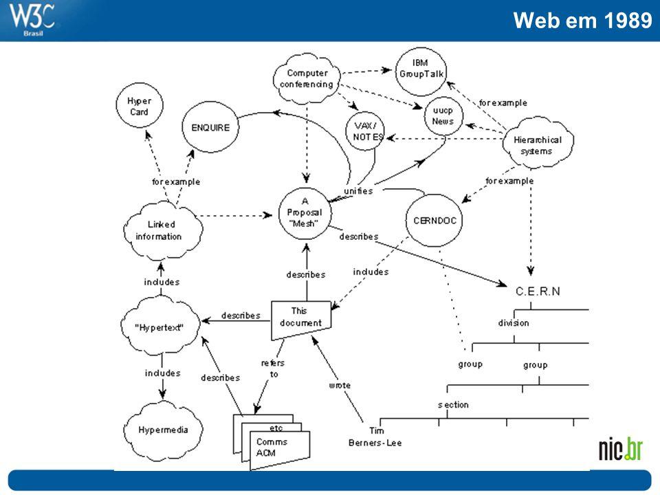 Web em 1989 Esse é o desenho da Web, que Tim Berners-Lee criou pensando em solucionar alguns problemas ao acessar documentos: