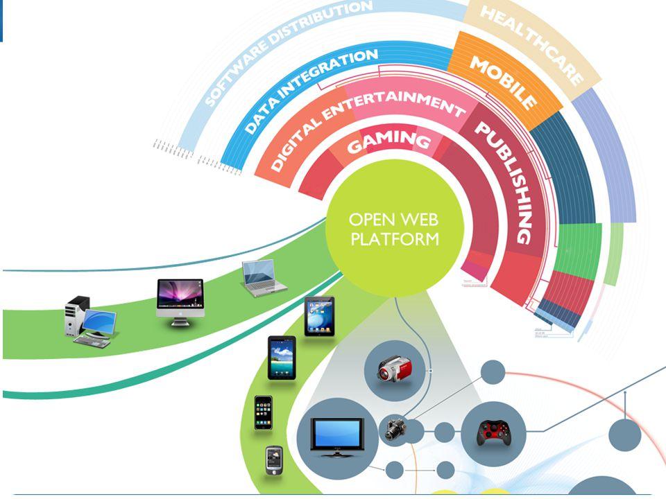 As principais areas de atuação da web sendo acessadas pelos mais diversos aplicativos.