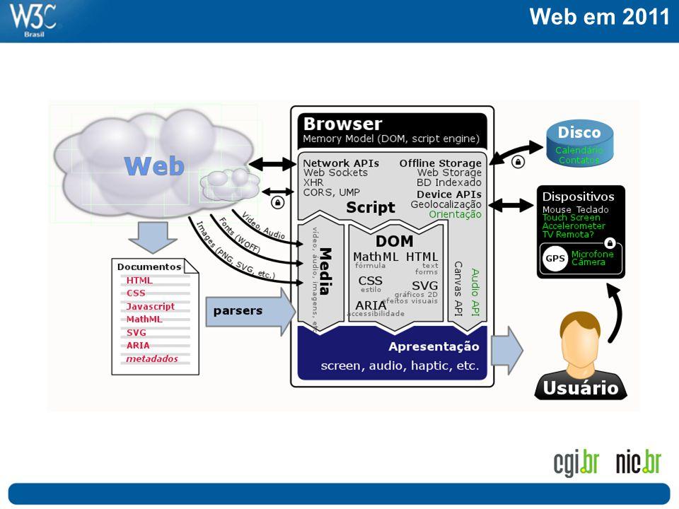 Web em 2011 Tudo evoluiu. Os dispositivos, o browser, e os documentos web